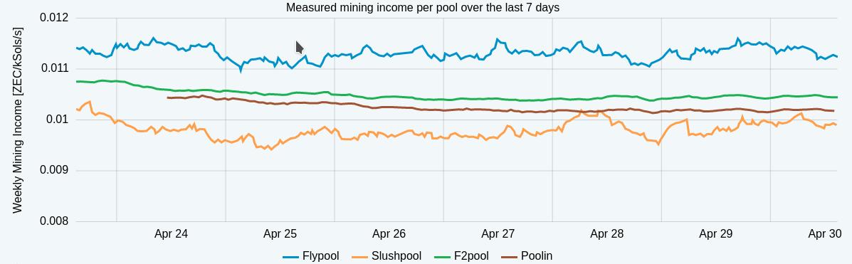 graphique ZEC PoolWatch